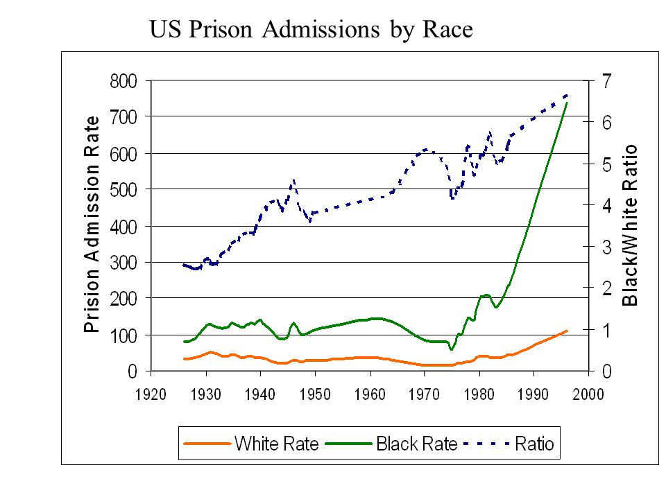 Making Things Worse High imprisonment rates (including longer sentences, high rates of probation/parole revocation) are not a constructive way of dealing with the problem of non- violent property crimes (thefts) and drug offenses Enormous expenses to house these offenders in prison Destruction of offenders' lives and and mortal harm to their families Because of racial targeting of the drug war, the harmful consequences of this policy are being concentrated in black communities, while the beneficiaries of the policy do not pay its price