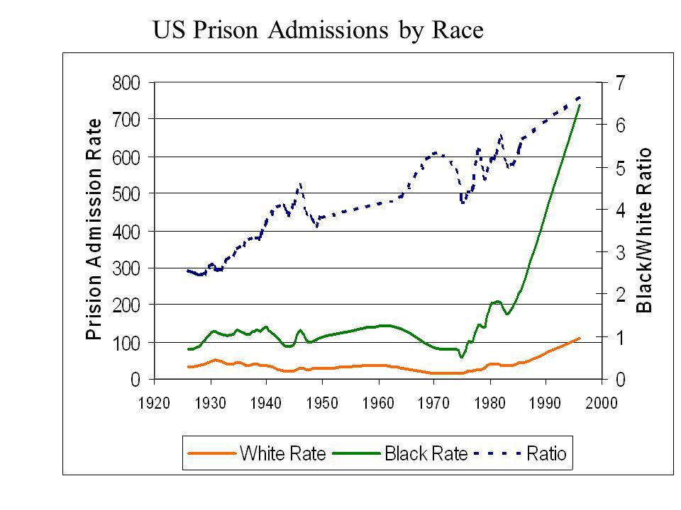 Adult Arrest Rates Per 100,000 Average 1998-1999