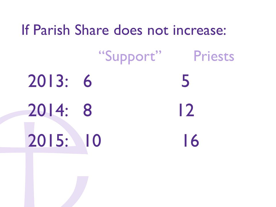 2013: 6 5 If Parish Share does not increase: 2014: 8 12 Support Priests 2015: 10 16