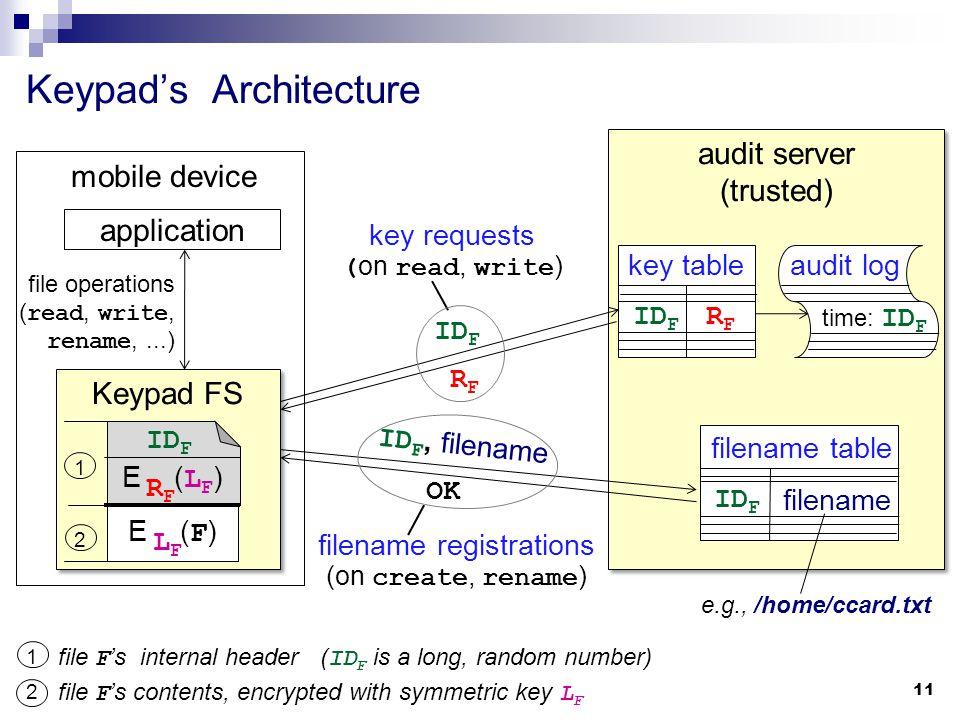 Keypad FS Keypad's Architecture application mobile device file operations ( read, write, rename,...) audit server (trusted) audit server (trusted) e.g., /home/ccard.txt time: ID F audit log ID F filename filename table RFRF ID F key requests ( on read, write ) OK ID F, filename filename registrations (on create, rename ) 11 ID F RFRF key table file F 's internal header ( ID F is a long, random number) file F 's contents, encrypted with symmetric key L F 1 2 1 2 E ( L F ) RFRF E ( F ) LFLF ID F
