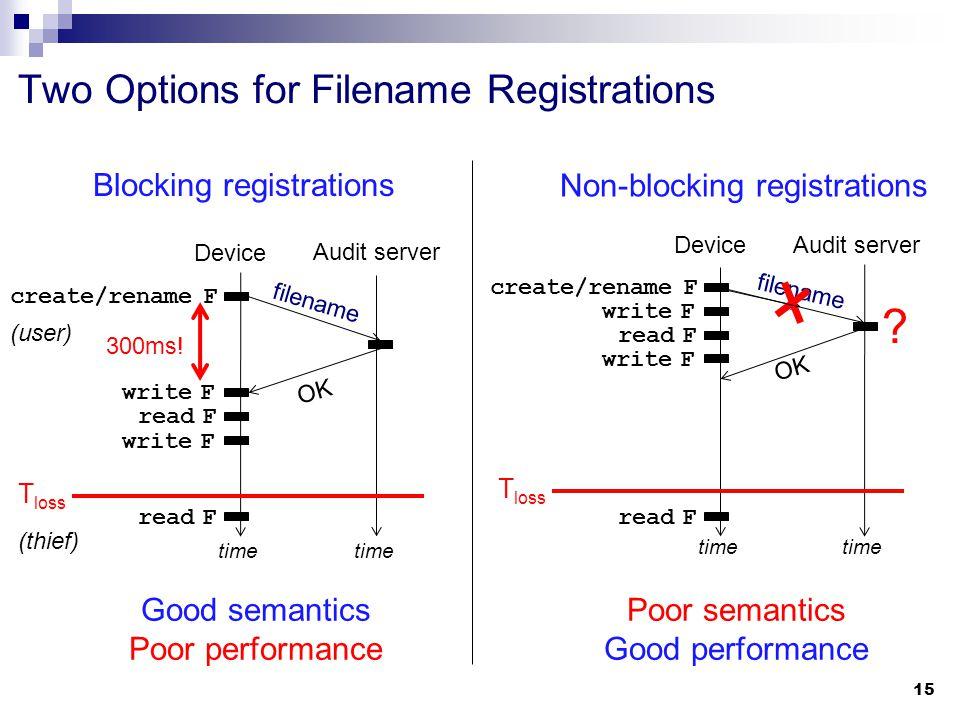 Two Options for Filename Registrations 15 Blocking registrations Non-blocking registrations filename OK Poor semantics Good performance .