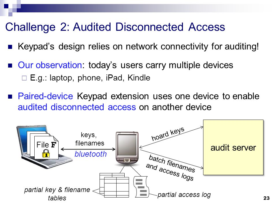 Challenge 2: Audited Disconnected Access Keypad's design relies on network connectivity for auditing.