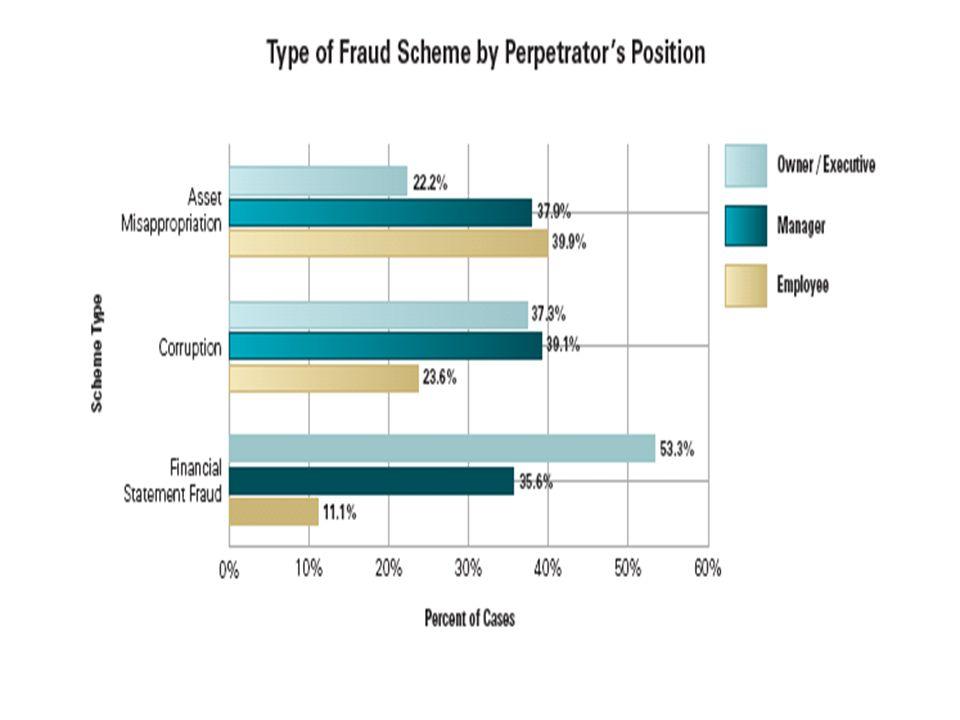 Fraud Awareness19
