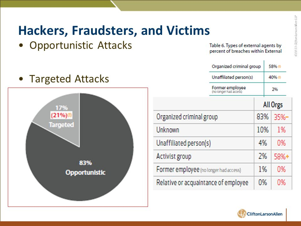 ©2013 CliftonLarsonAllen LLP Hackers, Fraudsters, and Victims Opportunistic Attacks Targeted Attacks