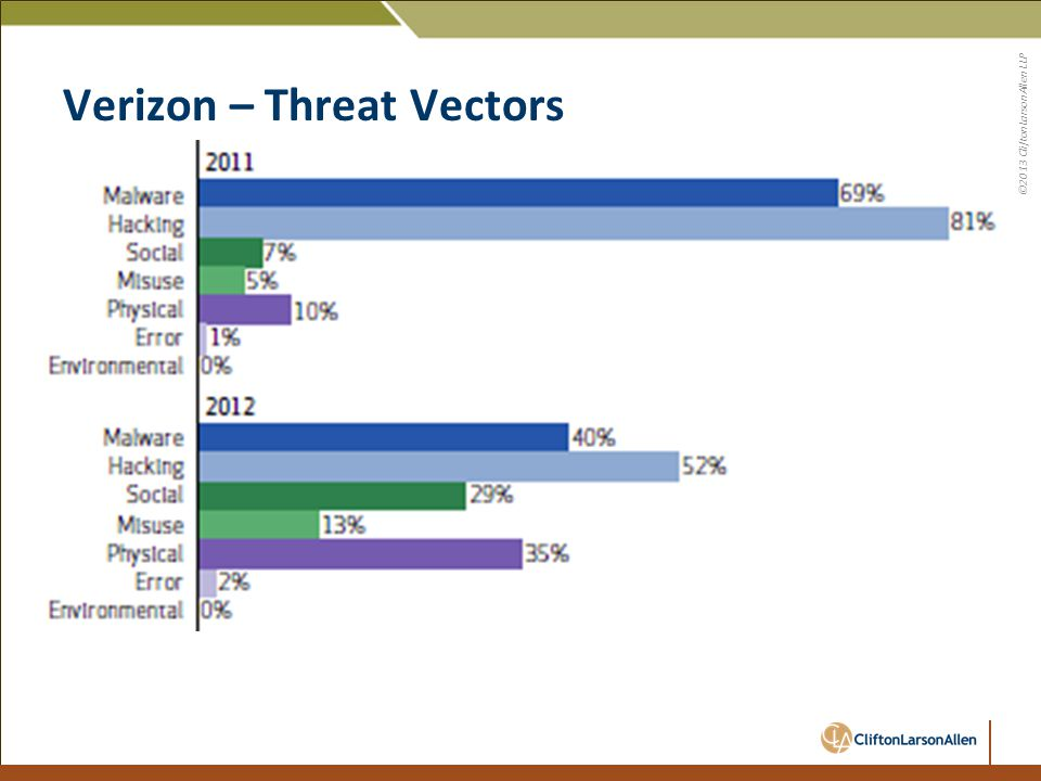 ©2013 CliftonLarsonAllen LLP Verizon – Threat Vectors