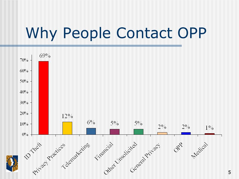 5 Why People Contact OPP