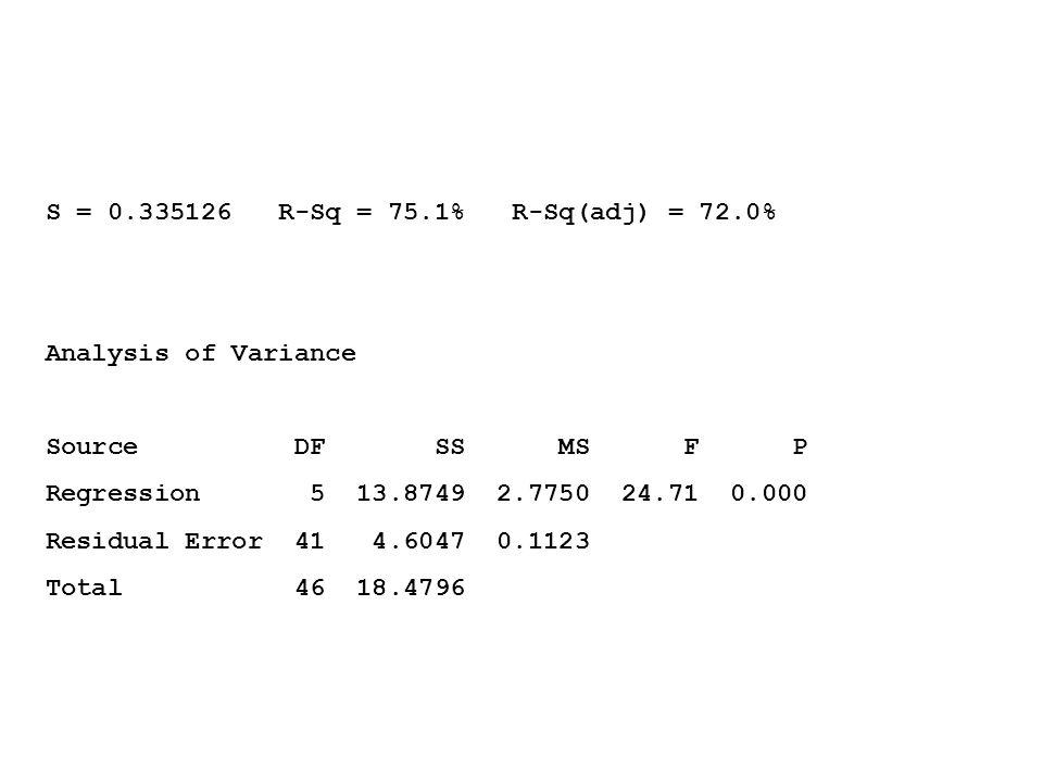 S = 0.335126 R-Sq = 75.1% R-Sq(adj) = 72.0% Analysis of Variance Source DF SS MS F P Regression 5 13.8749 2.7750 24.71 0.000 Residual Error 41 4.6047