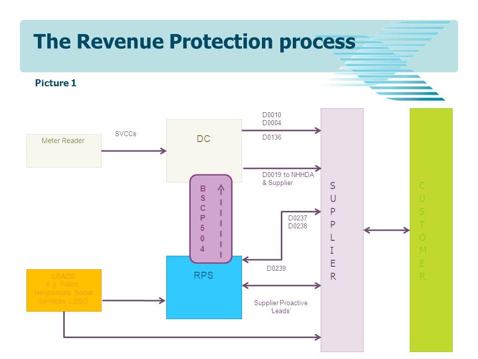 The Revenue Protection process RPS DC Meter Reader 'LEADS' e.g. Police, Neighbours, Social Services, LDSO SVCCs D0010 D0004 D0136 D0237 D0238 D0239 Su