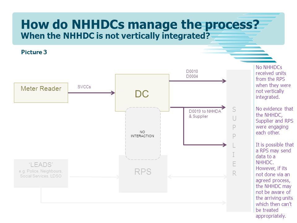 How do NHHDCs manage the process? When the NHHDC is not vertically integrated? RPS DC NO INTERACTION Meter Reader 'LEADS' e.g. Police, Neighbours, Soc