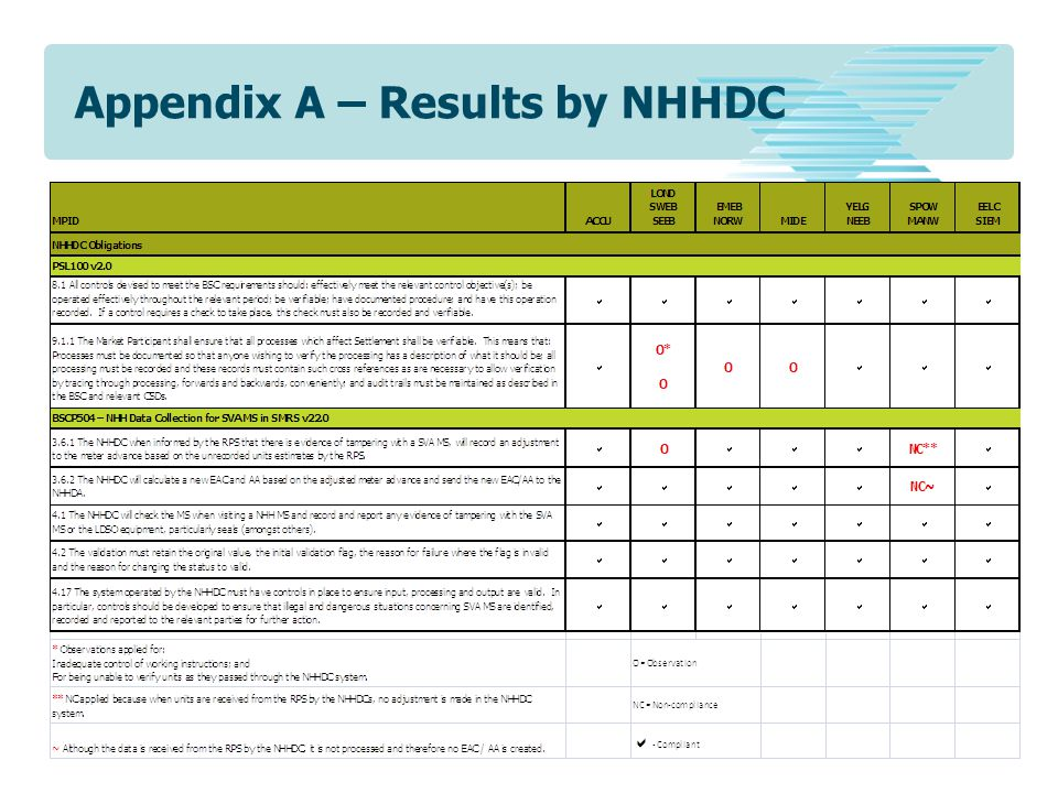 Appendix A – Results by NHHDC
