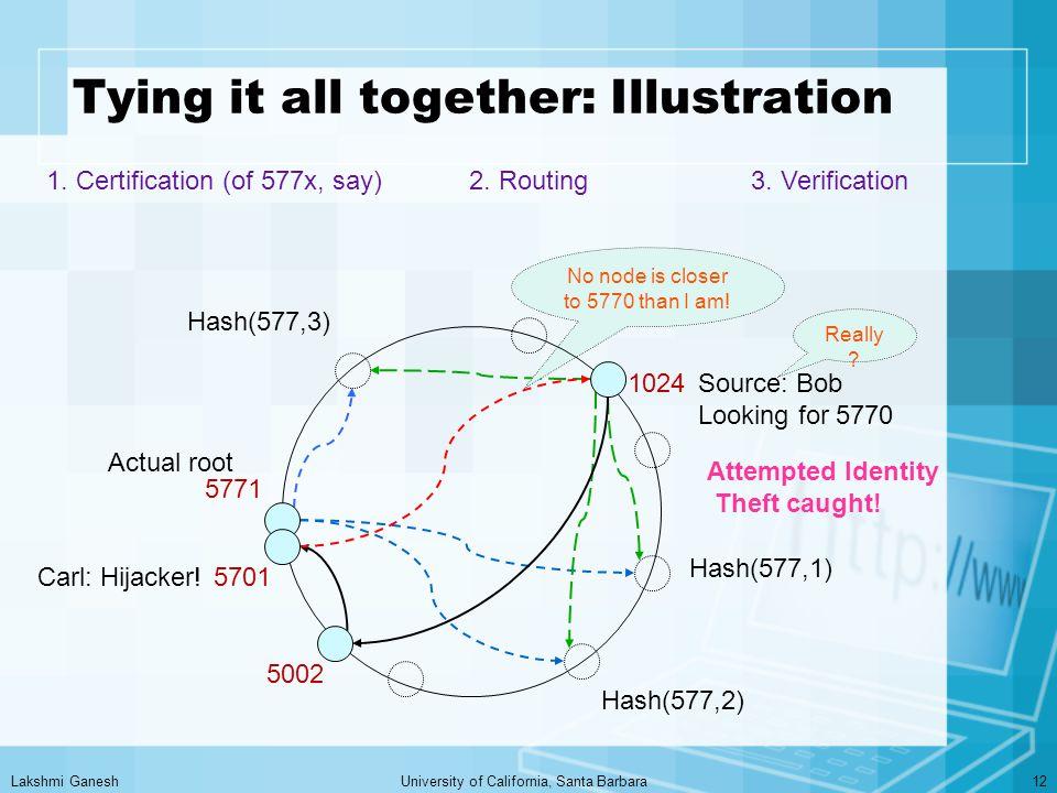 Lakshmi GaneshUniversity of California, Santa Barbara12 Tying it all together: Illustration Hash(577,1) Hash(577,2) Hash(577,3) 1.