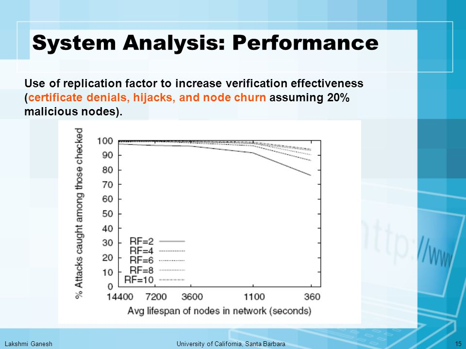 Lakshmi GaneshUniversity of California, Santa Barbara15 System Analysis: Performance Use of replication factor to increase verification effectiveness (certificate denials, hijacks, and node churn assuming 20% malicious nodes).