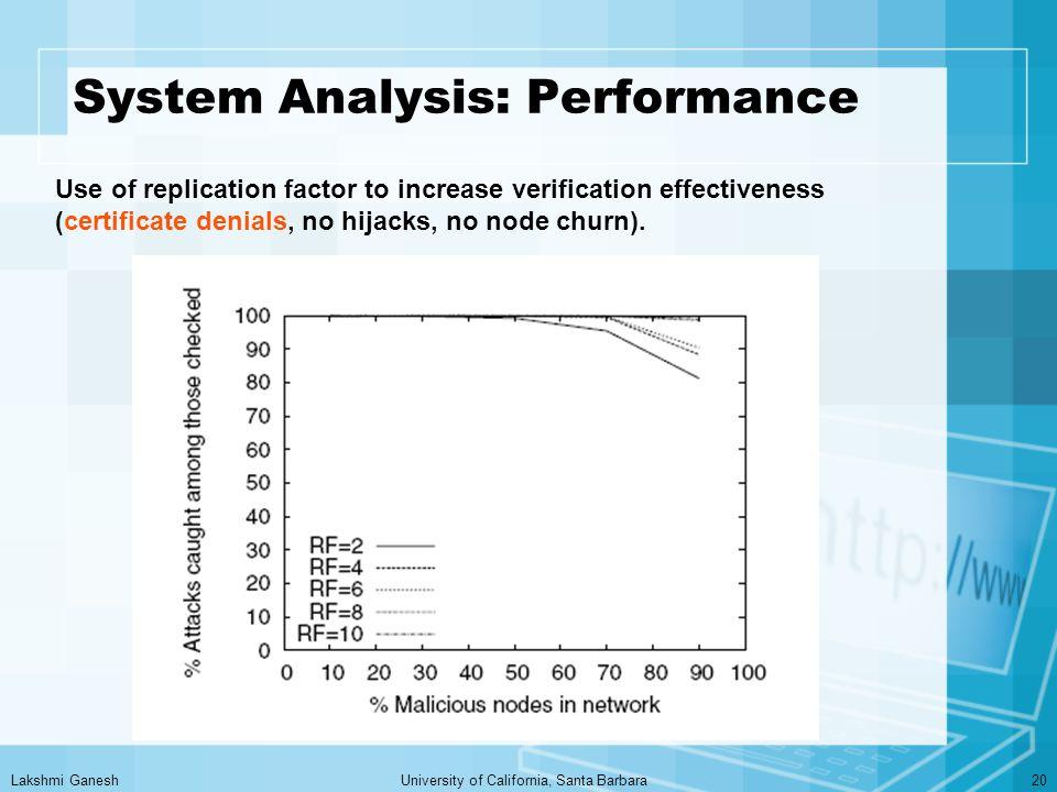 Lakshmi GaneshUniversity of California, Santa Barbara20 System Analysis: Performance Use of replication factor to increase verification effectiveness (certificate denials, no hijacks, no node churn).
