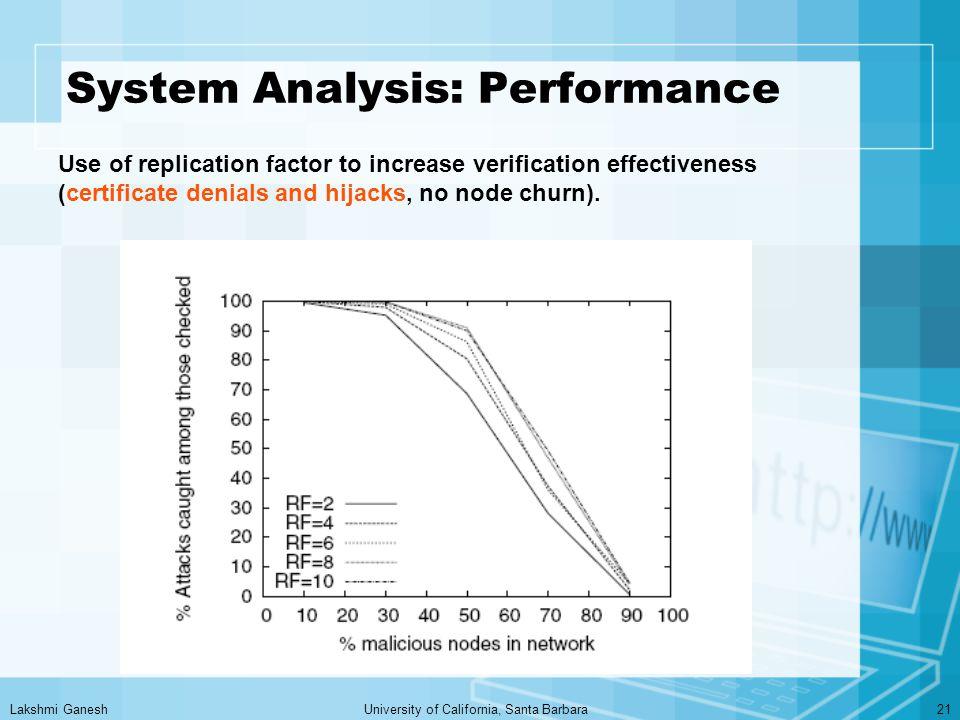 Lakshmi GaneshUniversity of California, Santa Barbara21 System Analysis: Performance Use of replication factor to increase verification effectiveness (certificate denials and hijacks, no node churn).