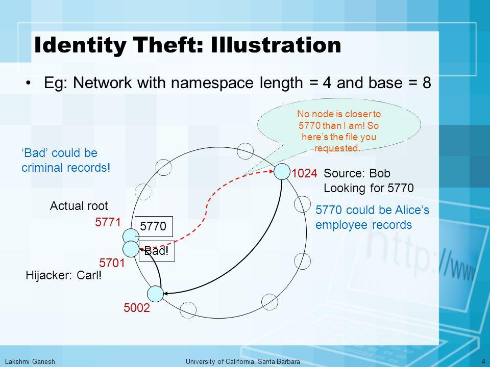 Lakshmi GaneshUniversity of California, Santa Barbara4 Identity Theft: Illustration Eg: Network with namespace length = 4 and base = 8 Source: Bob Looking for 5770 Actual root Hijacker: Carl.