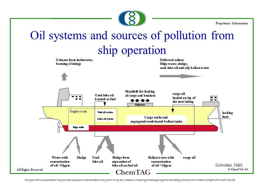 © ChemTAG AS Proprietary Information All Rights Reserved No part of this publication may be reproduced or transmitted in any form or by any means, including photocopying and recording without prior written consent of ChemTAG AS Oil systems and sources of pollution from ship operation Schnitler, 1995
