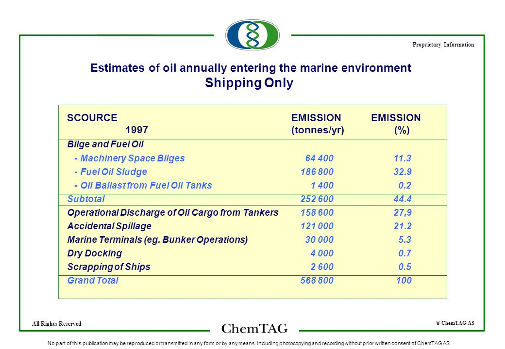 © ChemTAG AS Proprietary Information All Rights Reserved No part of this publication may be reproduced or transmitted in any form or by any means, including photocopying and recording without prior written consent of ChemTAG AS Estimates of oil annually entering the marine environment Shipping Only SCOURCE EMISSION EMISSION 1997 (tonnes/yr) (%) Bilge and Fuel Oil - Machinery Space Bilges 64 40011.3 - Fuel Oil Sludge186 80032.9 - Oil Ballast from Fuel Oil Tanks 1 400 0.2 Subtotal252 60044.4 Operational Discharge of Oil Cargo from Tankers158 60027,9 Accidental Spillage121 00021.2 Marine Terminals (eg.