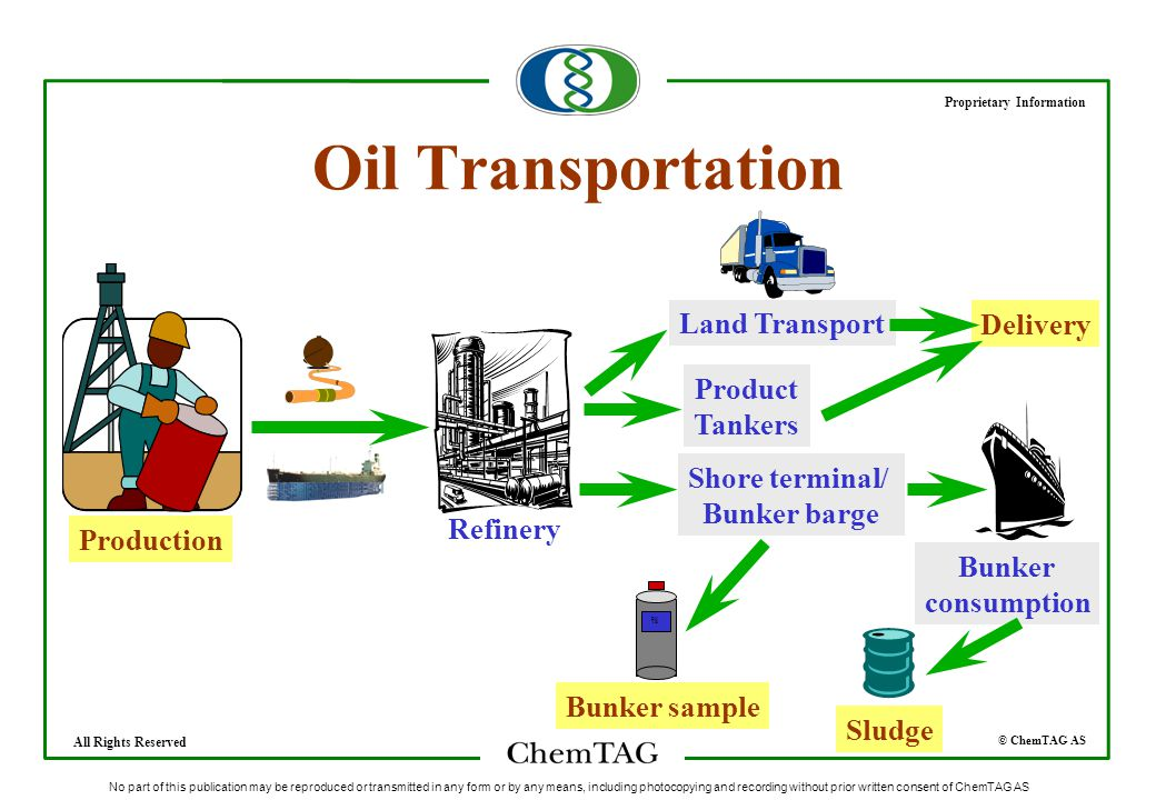 © ChemTAG AS Proprietary Information All Rights Reserved No part of this publication may be reproduced or transmitted in any form or by any means, including photocopying and recording without prior written consent of ChemTAG AS Oil Transportation Refinery Production Product Tankers Shore terminal/ Bunker barge Land Transport Delivery Sludge Bunker consumption DN Vfk Bunker sample