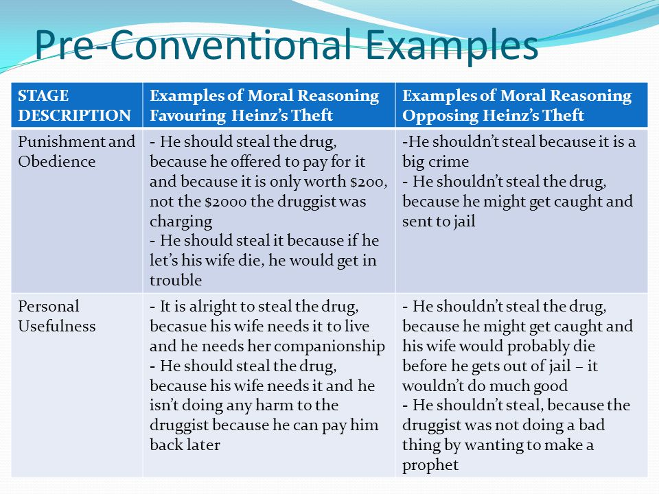 Pre-Conventional Examples STAGE DESCRIPTION Examples of Moral Reasoning Favouring Heinz's Theft Examples of Moral Reasoning Opposing Heinz's Theft Pun