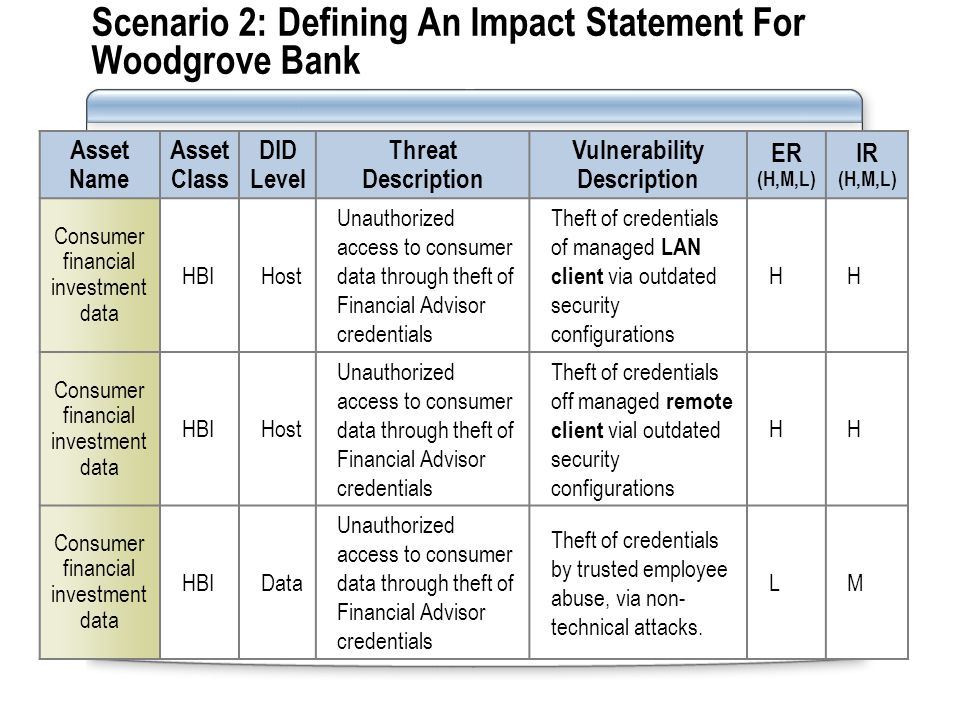 Scenario 2: Defining An Impact Statement For Woodgrove Bank Asset Name Asset Class DID Level Threat Description Vulnerability Description ER (H,M,L) IR (H,M,L) Consumer financial investment data HBIHost Unauthorized access to consumer data through theft of Financial Advisor credentials Theft of credentials of managed LAN client via outdated security configurations HH Consumer financial investment data HBIHost Unauthorized access to consumer data through theft of Financial Advisor credentials Theft of credentials off managed remote client vial outdated security configurations HH Consumer financial investment data HBIData Unauthorized access to consumer data through theft of Financial Advisor credentials Theft of credentials by trusted employee abuse, via non- technical attacks.