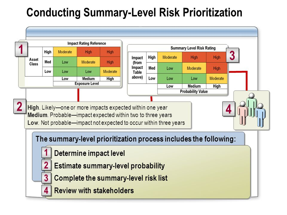 Conducting Summary-Level Risk Prioritization 1 1 High.