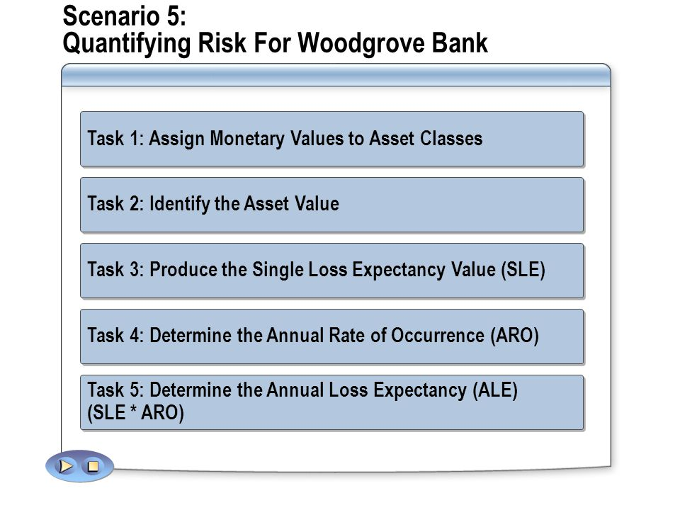 Scenario 5: Quantifying Risk For Woodgrove Bank Task 1: Assign Monetary Values to Asset Classes: Using 5% Materiality Guideline for valuing assets Net Income: $200 Million annually HBI Asset Class: $10 Million (200 * 5%) MBI Asset Class : $5 Million (based on past spending) LBI Asset Class : $1 Million (based on past spending) Using 5% Materiality Guideline for valuing assets Net Income: $200 Million annually HBI Asset Class: $10 Million (200 * 5%) MBI Asset Class : $5 Million (based on past spending) LBI Asset Class : $1 Million (based on past spending) Task 2: Identify the Asset Value: Consumer financial data = HBI Asset Class HBI = $10 Million Asset Value = $10 Million Consumer financial data = HBI Asset Class HBI = $10 Million Asset Value = $10 Million Task 3: Produce the Single Loss Expectancy Value (SLE): 80% Exposure Value $8 SLE 4 4 Exposure Rating $10 Asset Class Value LAN Host Risk ($ in millions) Remote Host Risk ($ in millions) Risk Description High Business Impact Value = $M Exposure Rating Exposure Factor % 5100 Asset Class 480 HBI Value$ M360 MBI Value$ M / 2240 LBI Value$ M / 4120 Estimated Risk Value =Asset Class Value * Exposure Factor % = SLE Task 5: Determine the Annual Loss Expectancy (ALE) (SLE * ARO) Task 5: Determine the Annual Loss Expectancy (ALE) (SLE * ARO) Risk Description Asset Class Value Exposure Rating Exposure Value SLEAROALE LAN Host Risk ($ in millions) $10480%$80.5$4 Remote Host Risk ($ in millions) $10480%$81 Task 4: Determine the Annual Rate of Occurrence (ARO): LAN Host ARO : Leveraging the qualitative assessment of Medium probability, the Security Risk Management Team estimates the risk to occur at least once in two years; thus, the estimated ARO is.5 Remote Host ARO : Leveraging the qualitative assessment of High probability, the Security Risk Management Team estimates the risk to occur at least once per year; thus, the estimated ARO is 1.