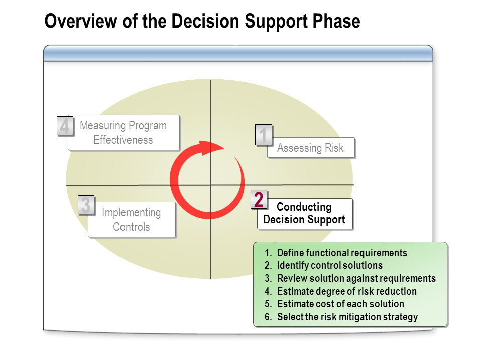 Overview of the Decision Support Phase Conducting Decision Support 2 2 Measuring Program Effectiveness 4 4 Assessing Risk 1 1 1.Define functional requirements 2.Identify control solutions 3.Review solution against requirements 4.Estimate degree of risk reduction 5.Estimate cost of each solution 6.Select the risk mitigation strategy 1.Define functional requirements 2.Identify control solutions 3.Review solution against requirements 4.Estimate degree of risk reduction 5.Estimate cost of each solution 6.Select the risk mitigation strategy Implementing Controls 3 3
