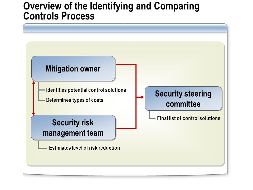 Overview of the Identifying and Comparing Controls Process Security steering committee Mitigation owner Security risk management team Identifies potential control solutions Determines types of costs Estimates level of risk reduction Final list of control solutions