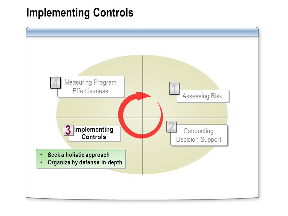 Implementing Controls 3 3 Conducting Decision Support 2 2 Measuring Program Effectiveness 4 4 Assessing Risk 1 1 Seek a holistic approach Organize by defense-in-depth Seek a holistic approach Organize by defense-in-depth