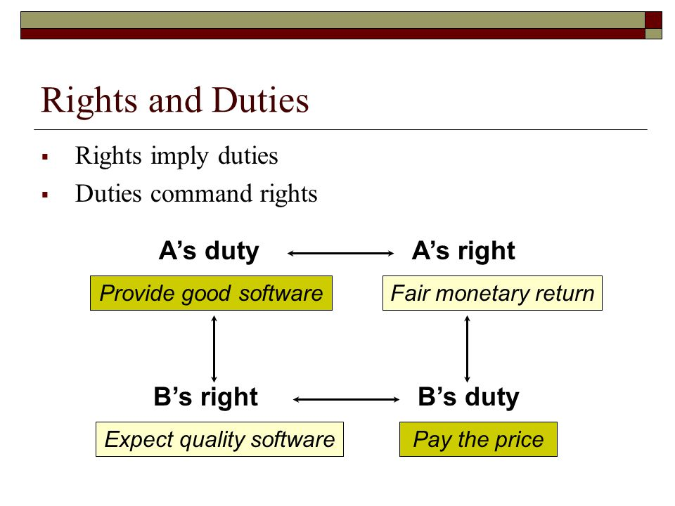 Rights and Duties  Rights imply duties  Duties command rights A's dutyA's right B's rightB's duty Provide good softwareFair monetary return Expect quality softwarePay the price