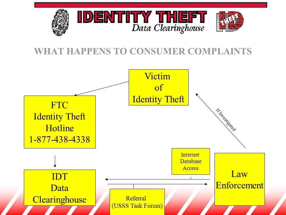 Victim of Identity Theft FTC Identity Theft Hotline 1-877-438-4338 IDT Data Clearinghouse Law Enforcement Referral (USSS Task Forces) If Investigated