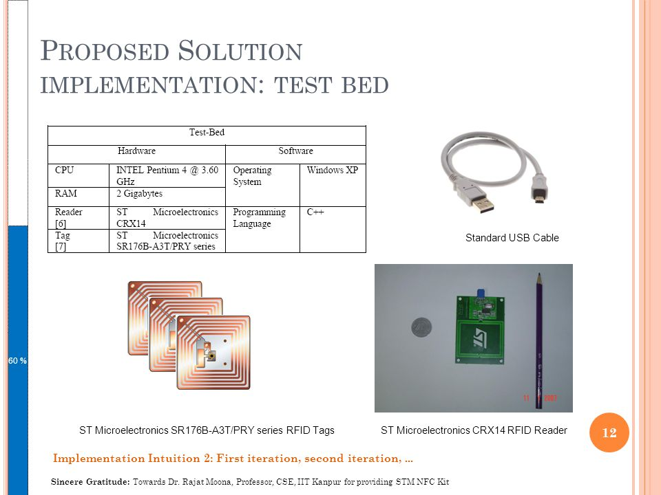 P ROPOSED S OLUTION IMPLEMENTATION : TEST BED 60 % 12 Sincere Gratitude: Towards Dr.