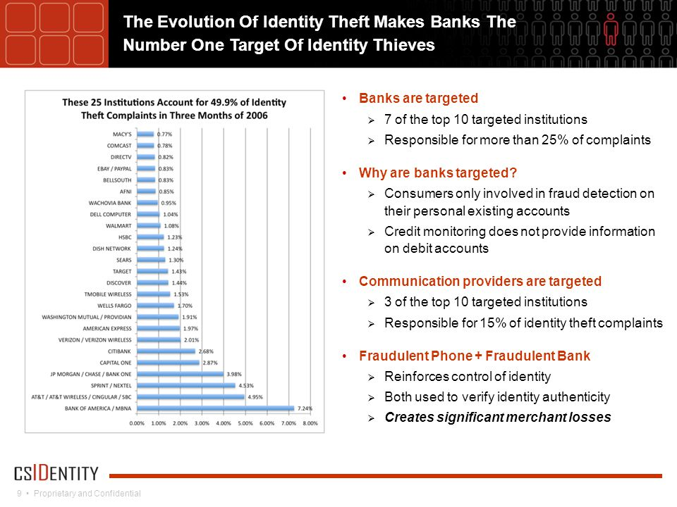 9 Proprietary and Confidential The Evolution Of Identity Theft Makes Banks The Number One Target Of Identity Thieves Banks are targeted  7 of the top 10 targeted institutions  Responsible for more than 25% of complaints Why are banks targeted.