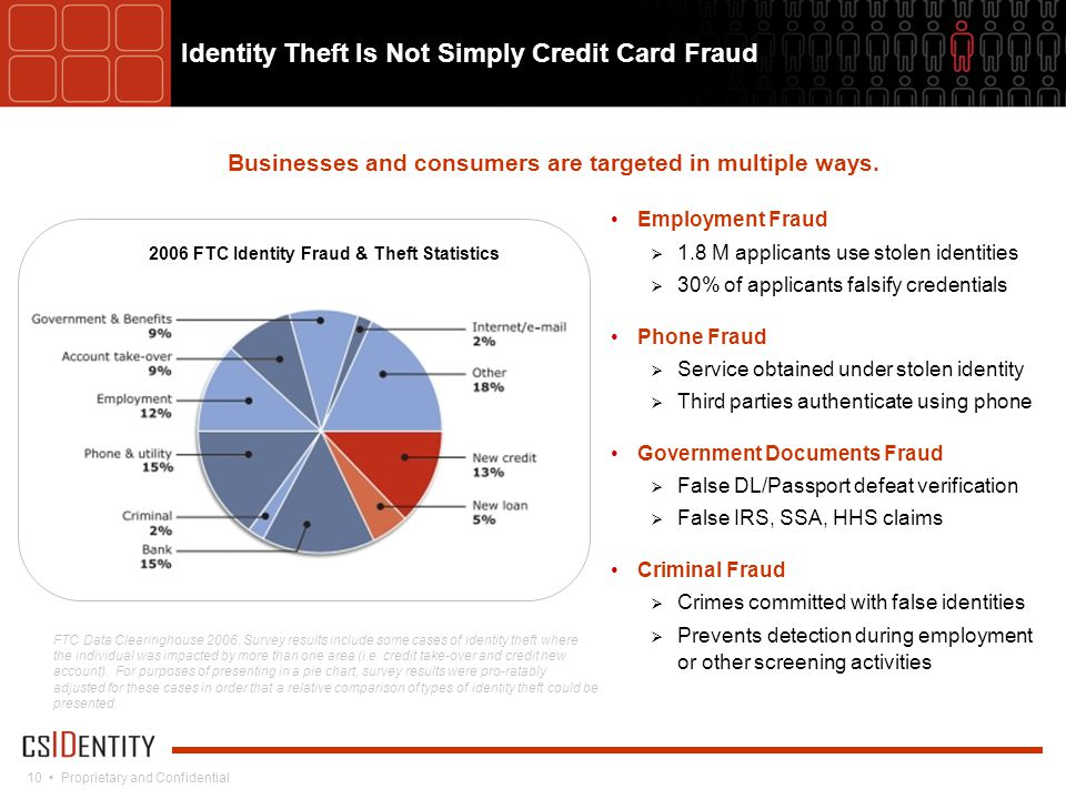 10 Proprietary and Confidential Identity Theft Is Not Simply Credit Card Fraud Businesses and consumers are targeted in multiple ways.