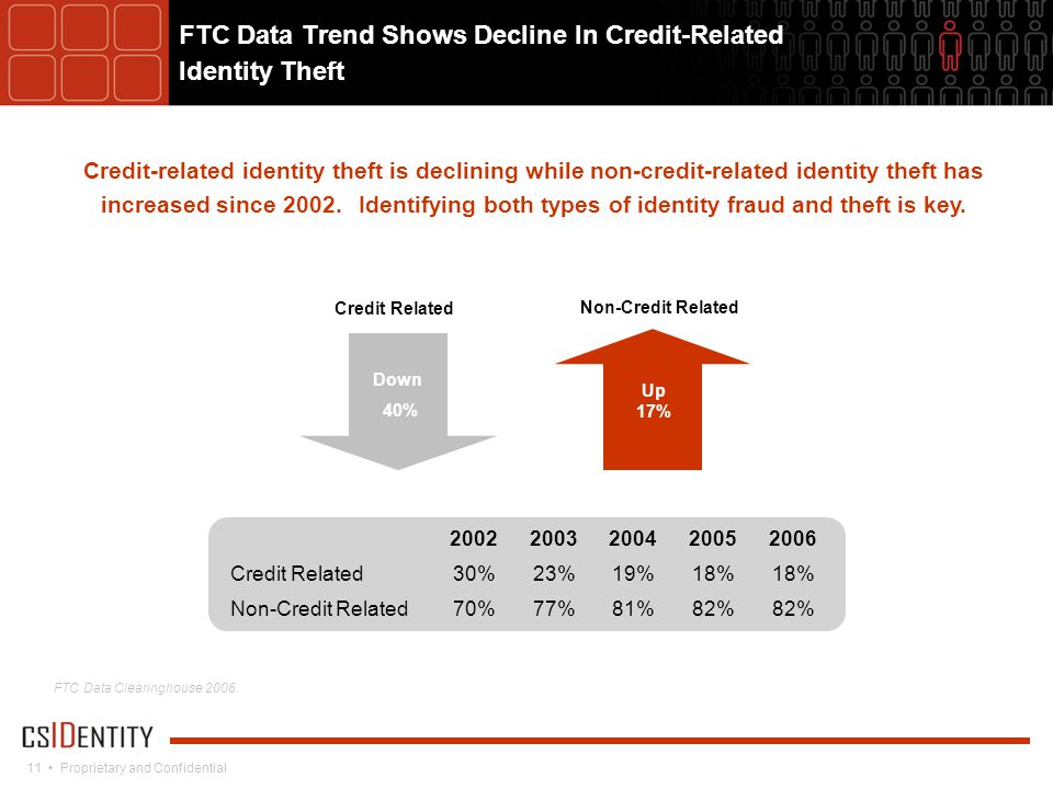 11 Proprietary and Confidential Credit-related identity theft is declining while non-credit-related identity theft has increased since 2002.