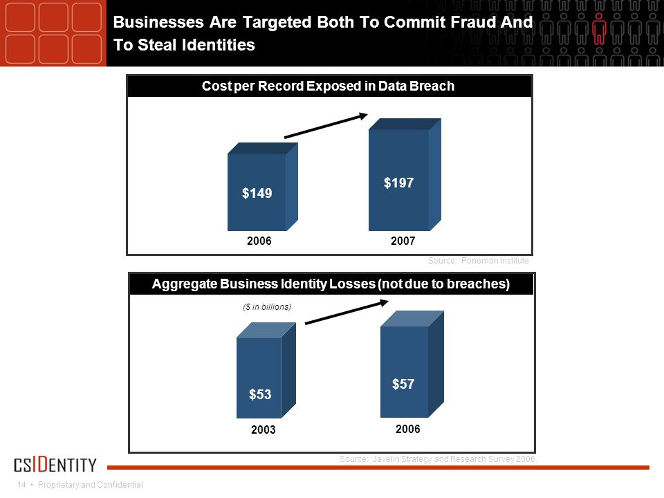 14 Proprietary and Confidential Businesses Are Targeted Both To Commit Fraud And To Steal Identities Cost per Record Exposed in Data Breach $149 $197 20062007 Source: Ponemon Institute Aggregate Business Identity Losses (not due to breaches) Source: Javelin Strategy and Research Survey 2006.