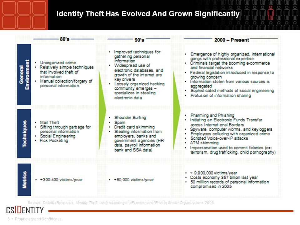8 Proprietary and Confidential Source: Deloitte Research, Identity Theft: Understanding the Experience of Private Sector Organizations, 2006.
