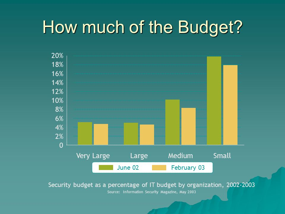 How much of the Budget.
