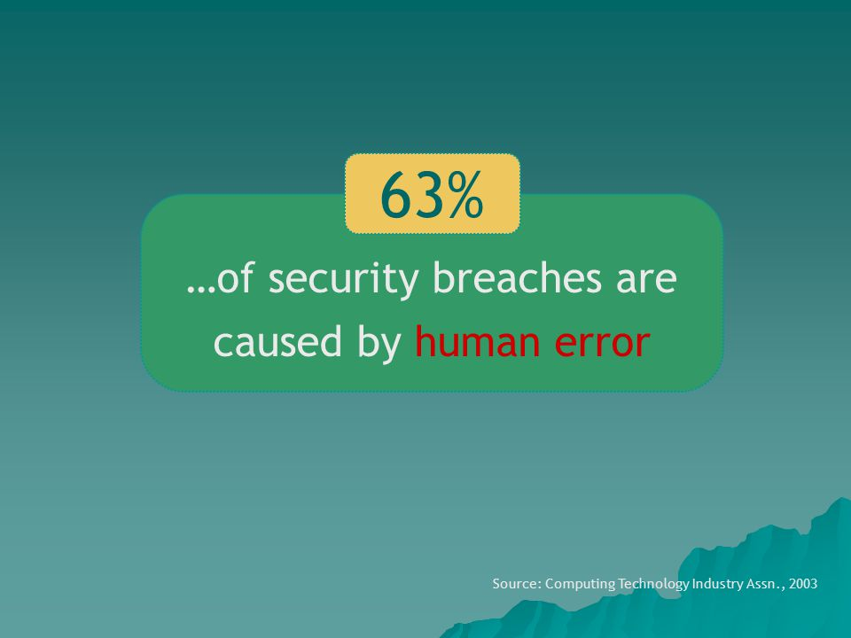 Source: Computing Technology Industry Assn., 2003 …of security breaches are caused by human error 63%