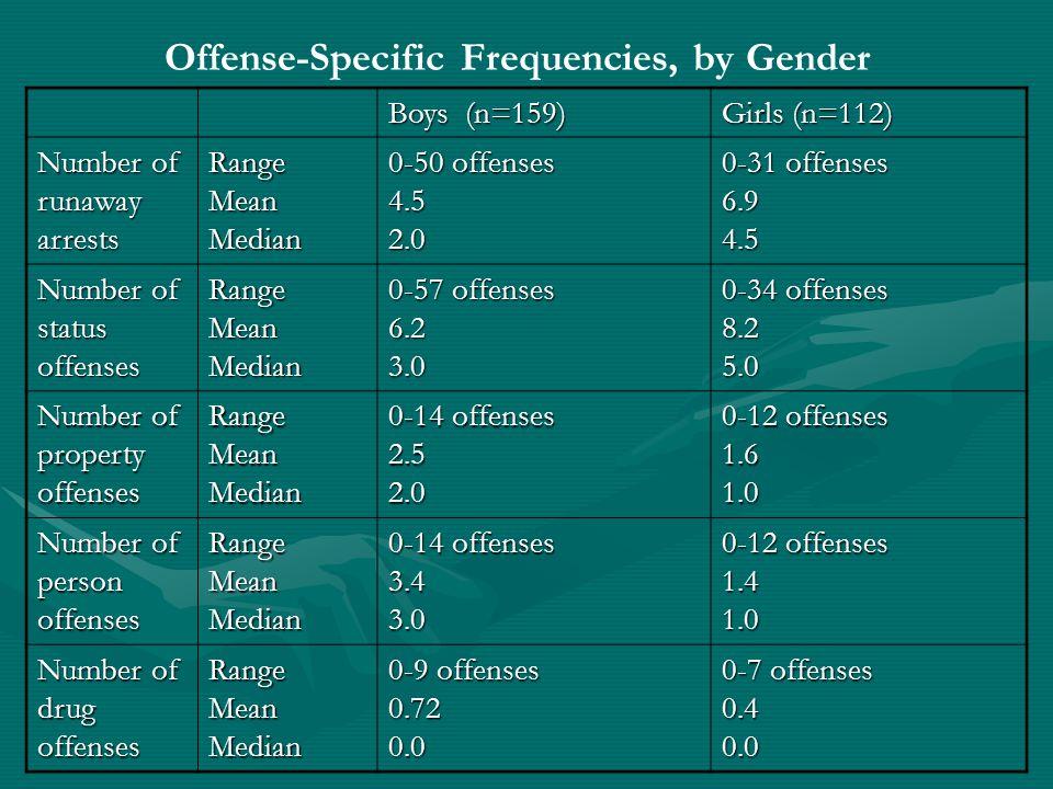 Offense-Specific Frequencies, by Gender Boys (n=159) Girls (n=112) Number of runaway arrests RangeMeanMedian 0-50 offenses 4.52.0 0-31 offenses 6.94.5