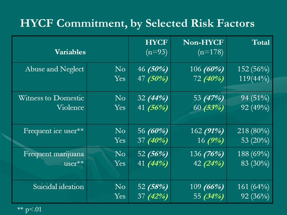 HYCF Commitment, by Selected Risk Factors Variables HYCF (n=93) Non-HYCF (n=178) Total Abuse and NeglectNo Yes 46 (50%) 47 (50%) 106 (60%) 72 (40%) 152 (56%) 119(44%) Witness to Domestic Violence No Yes 32 (44%) 41 (56%) 53 (47%) 60 (53%) 94 (51%) 92 (49%) Frequent ice user**No Yes 56 (60%) 37 (40%) 162 (91%) 16 (9%) 218 (80%) 53 (20%) Frequent marijuana user** No Yes 52 (56%) 41 (44%) 136 (76%) 42 (24%) 188 (69%) 83 (30%) Suicidal ideationNo Yes 52 (58%) 37 (42%) 109 (66%) 55 (34%) 161 (64%) 92 (36%) ** p<.01