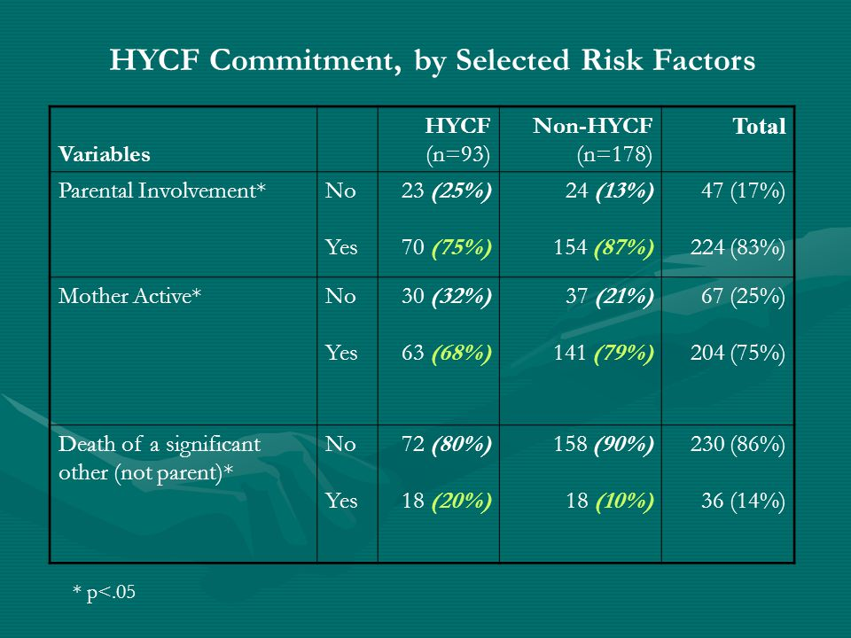 HYCF Commitment, by Selected Risk Factors Variables HYCF (n=93) Non-HYCF (n=178) Total Parental Involvement*No Yes 23 (25%) 70 (75%) 24 (13%) 154 (87%) 47 (17%) 224 (83%) Mother Active*No Yes 30 (32%) 63 (68%) 37 (21%) 141 (79%) 67 (25%) 204 (75%) Death of a significant other (not parent)* No Yes 72 (80%) 18 (20%) 158 (90%) 18 (10%) 230 (86%) 36 (14%) * p<.05