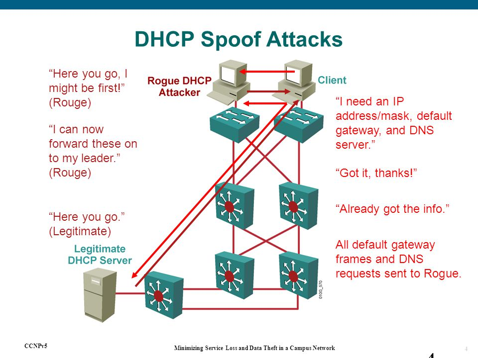 CCNPv5 Minimizing Service Loss and Data Theft in a Campus Network 4 4 DHCP Spoof Attacks I need an IP address/mask, default gateway, and DNS server. Here you go, I might be first! (Rouge) Here you go. (Legitimate) Got it, thanks! Already got the info. All default gateway frames and DNS requests sent to Rogue.