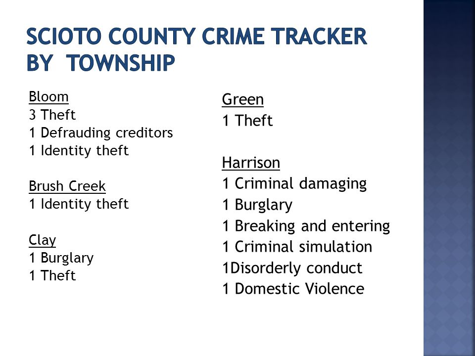 Bloom 3 Theft 1 Defrauding creditors 1 Identity theft Brush Creek 1 Identity theft Clay 1 Burglary 1 Theft Green 1 Theft Harrison 1 Criminal damaging 1 Burglary 1 Breaking and entering 1 Criminal simulation 1Disorderly conduct 1 Domestic Violence