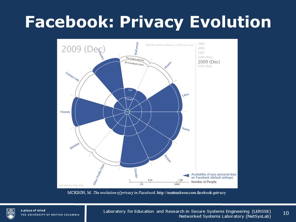 Laboratory for Education and Research in Secure Systems Engineering (LERSSE) Networked Systems Laboratory (NetSysLab) Facebook: Privacy Evolution 10 MCKEON, M.