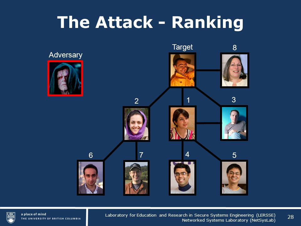 Laboratory for Education and Research in Secure Systems Engineering (LERSSE) Networked Systems Laboratory (NetSysLab) The Attack - Ranking 28 Target Adversary 6 2 8 5 1 7 4 3