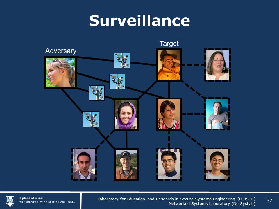 Laboratory for Education and Research in Secure Systems Engineering (LERSSE) Networked Systems Laboratory (NetSysLab) Surveillance 37 Target Adversary