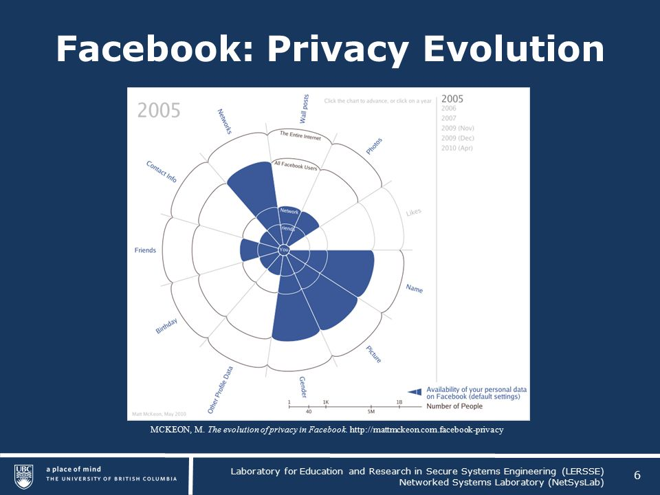 Laboratory for Education and Research in Secure Systems Engineering (LERSSE) Networked Systems Laboratory (NetSysLab) Facebook: Privacy Evolution 6 MCKEON, M.