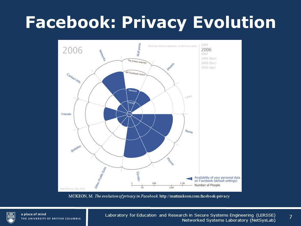 Laboratory for Education and Research in Secure Systems Engineering (LERSSE) Networked Systems Laboratory (NetSysLab) Facebook: Privacy Evolution 7 MCKEON, M.