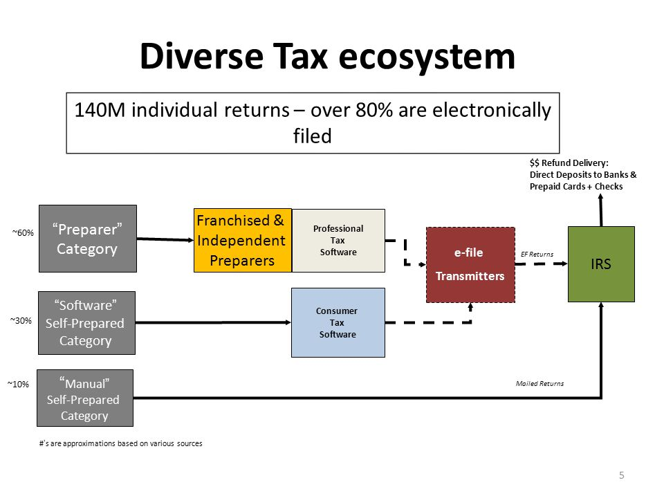 5 Diverse Tax ecosystem Manual Self-Prepared Category Professional Tax Software Franchised & Independent Preparers IRS e-file Transmitters Consumer Tax Software Software Self-Prepared Category Preparer Category 140M individual returns – over 80% are electronically filed ~60% ~30% ~10% #'s are approximations based on various sources $$ Refund Delivery: Direct Deposits to Banks & Prepaid Cards + Checks EF Returns Mailed Returns
